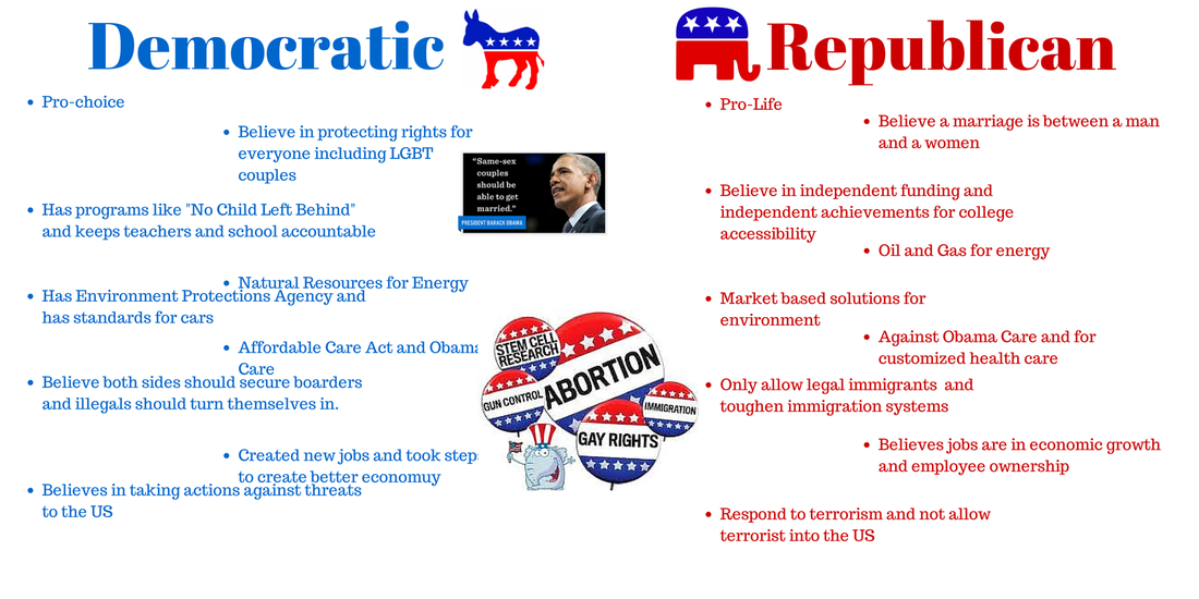 Republican vs democrat compare and contrast essay